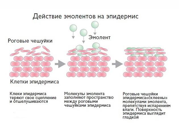 суспензии и кремы на основе минеральных масел